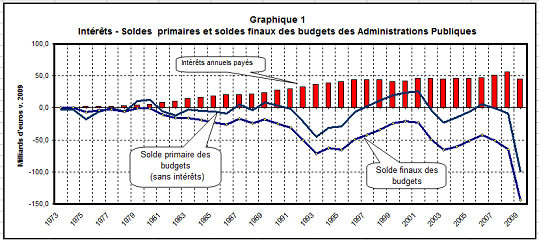 L'arnaque du financement de la dette par les marchés financiers Dette-07062010-graphique1-m