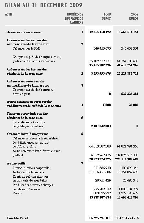 Actif BCE 2009