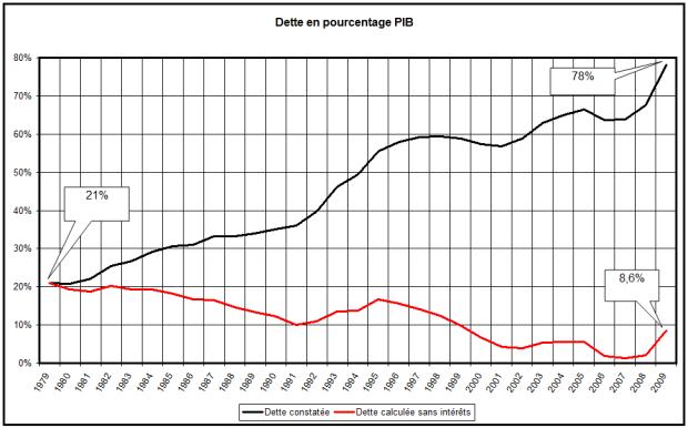 Évolution de la dette en pourcentage du PIB