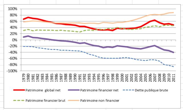 patrimoines APU 1979-2011 (5)