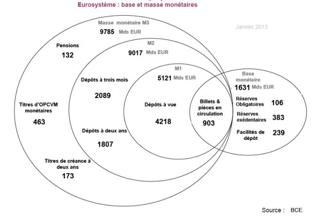 base_et_masse_monétaires - 012013