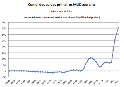 cumul soldes primaires 1949-2012