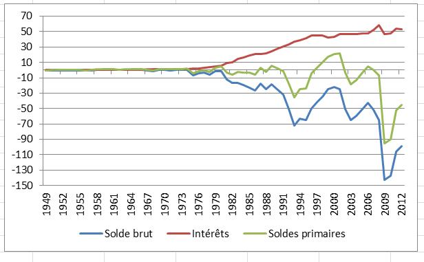 soldes  1949-2012