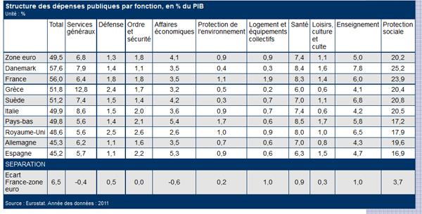 dépenses publiques en %PIB